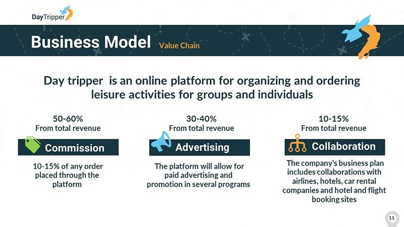 עיצוב מצגת מודל עסקי