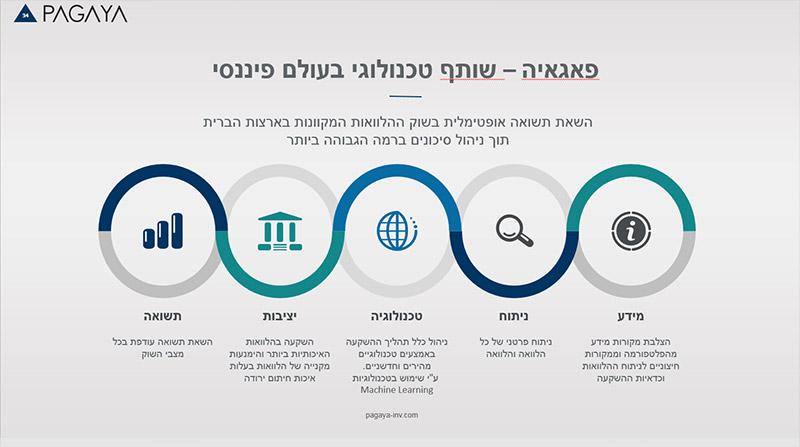 עיצוב מצגת פאגאיה שקופית 6